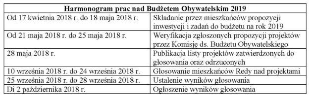 Harmonogram prac nadBudżetem Obywatelskim 2019