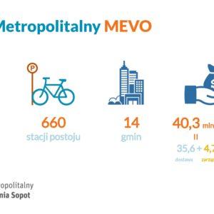 MEVO wRedzie – konsultacje