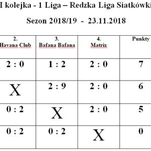 Redzka Liga Siatkówki 2018- 2019