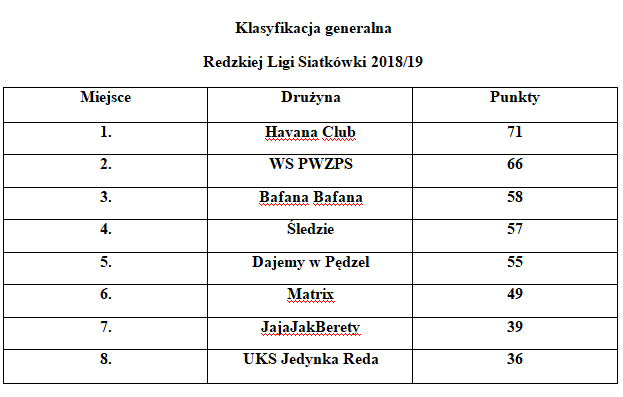 Redzka Liga Siatkówki 2018/19 – podsumowanie 4 izapowiedź 5 kolejki.