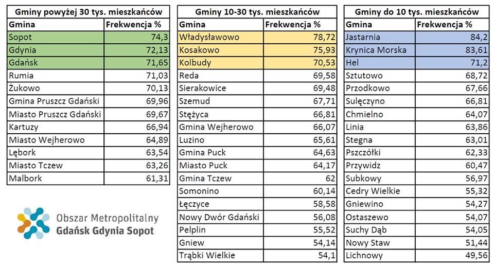 Podsumowanie pierwszego etapu rywalizacji #MetropoliaGłosuje.