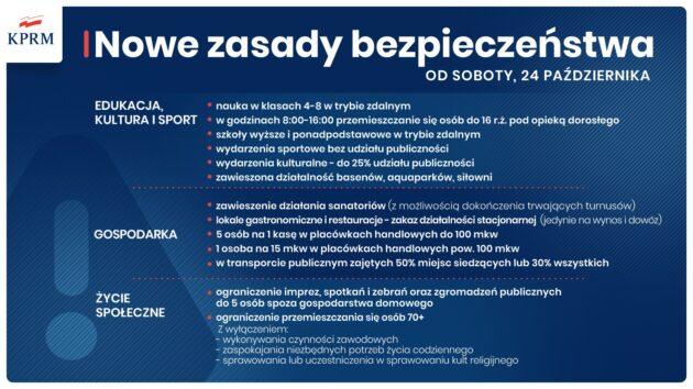 Cała Polska wczerwonej strefie - nowe zasady bezpieczeństwa od24.10.2020
